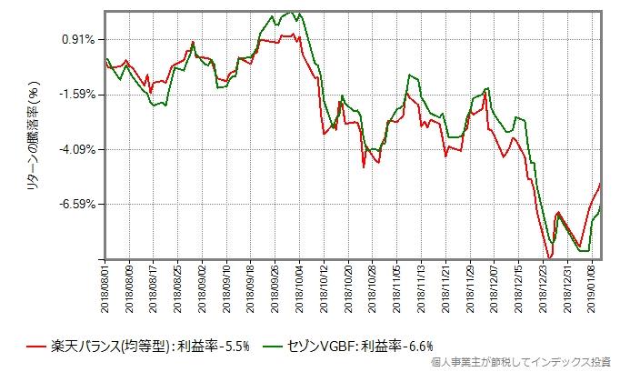 楽天バランス(均等型)の設定日直後を避けた2018年8月からのリターン比較