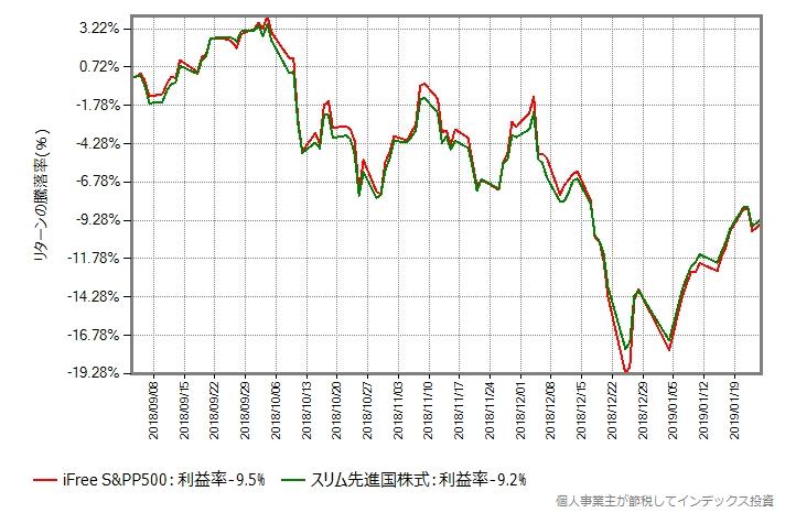 米国株式 vs 先進国株式