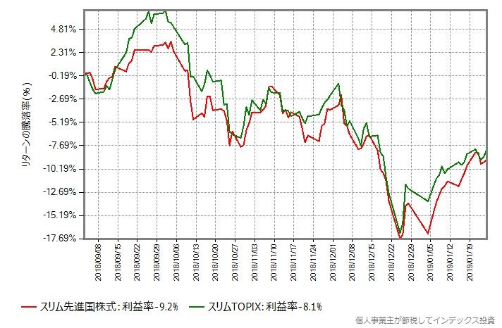 先進国株式 vs 国内株式