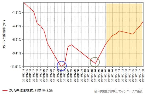 スリム先進国株式の、2018年12月14日から2019年1月18日の、基準価額の推移グラフ