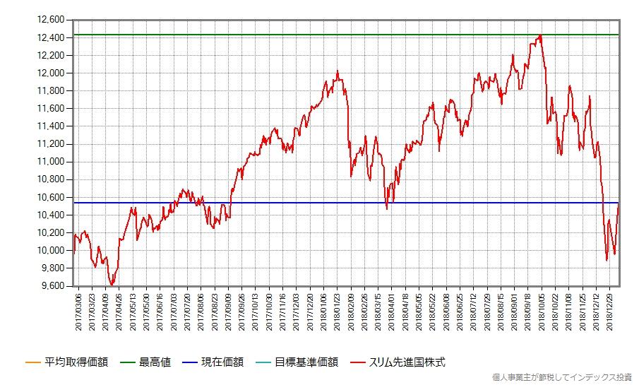 スリム先進国株式の設定来の基準価額の推移