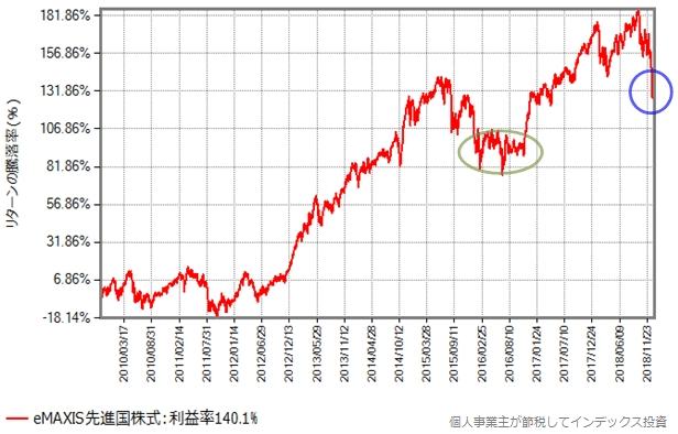 eMAXIS先進国株式の設定来の基準価額の推移