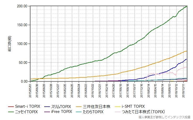 主なローコストTOPIXインデックスファンドの総口数の推移
