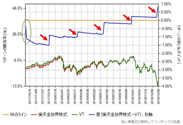 楽天全世界株式とVTのリターン差をプロットしたもの