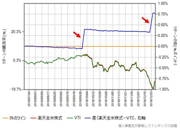 2018年7月18日から12月28日までの、楽天全米株式と本家VTIのリターン比較