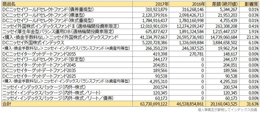 ニッセイ外国株式のマザーファンドを買っている商品一覧