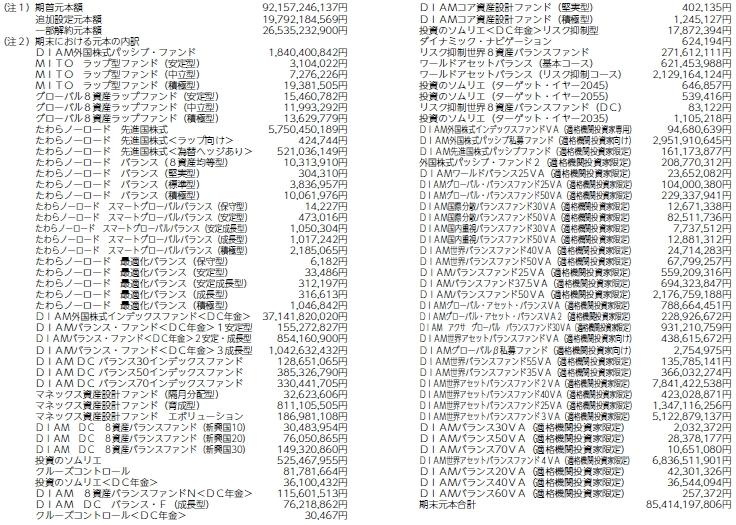 たわら先進国株式のマザーファンドを買っている商品一覧