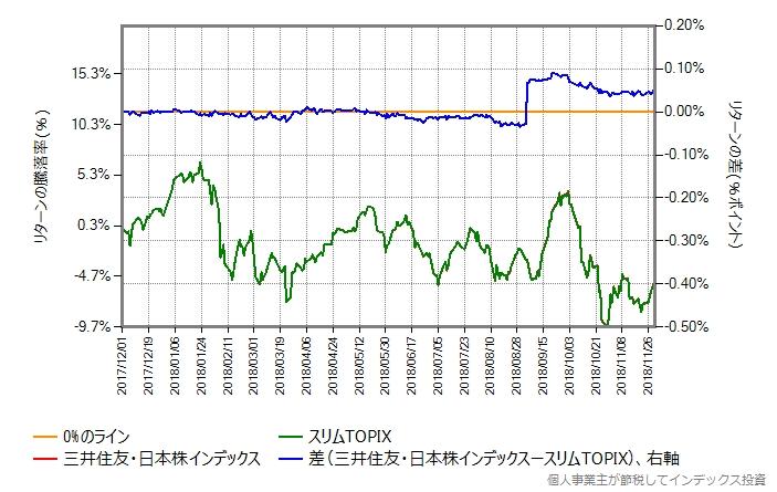 三井住友・日本株インデックスとスリムTOPIXのリターン比較