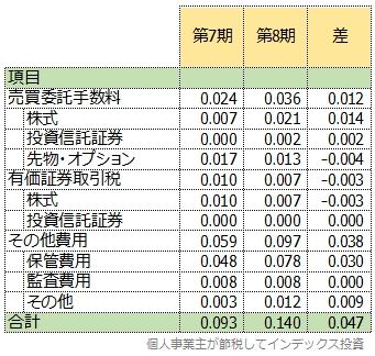 直近の第8期運用報告書とひとつ前の第7期運用報告書の隠れコストを比較した表