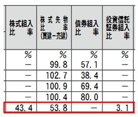 第8期運用報告書では先物比率は53.8%に下がった