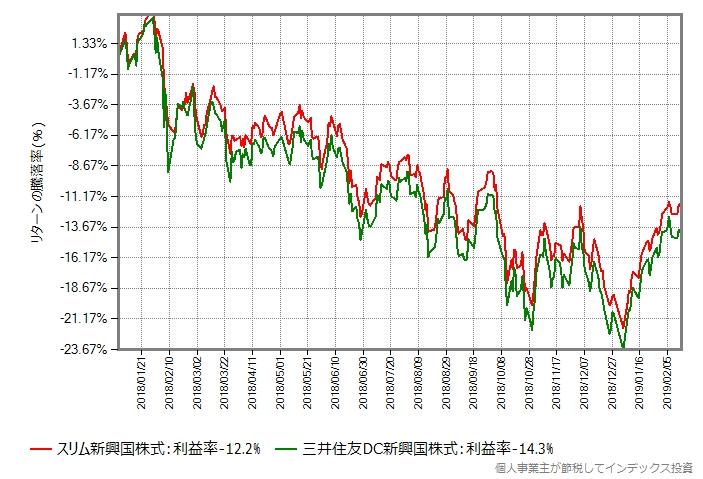 スリム新興国株式 vs 三井住友・DC新興国株式
