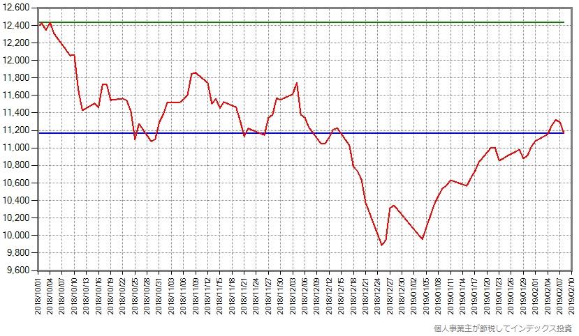 スリム先進国株式の2018年10月からの基準価額の推移