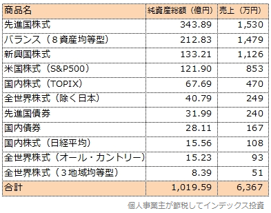 三菱UFJ国際投信の売上順