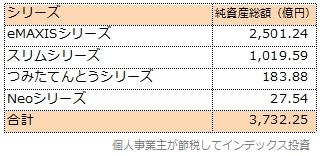 つみたてんとうシリーズを含めたeMAXISシリーズの純資産総額一覧