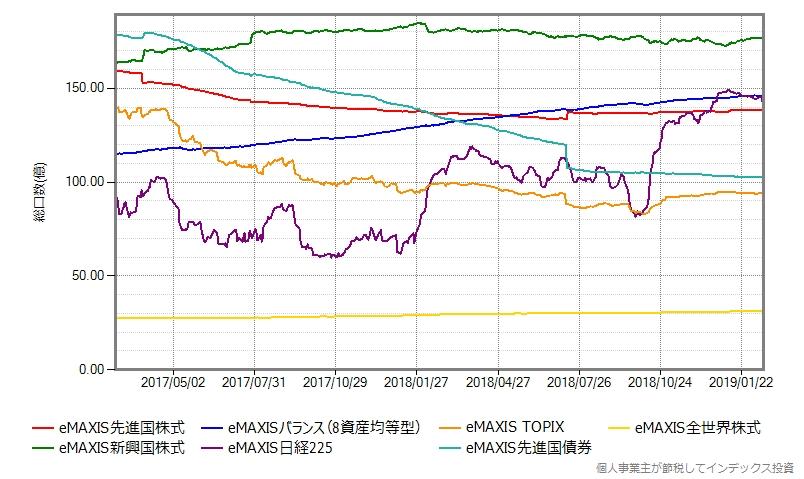eMAXISシリーズで純資産総額が多いものの、スリムシリーズ登場以降の総口数の推移