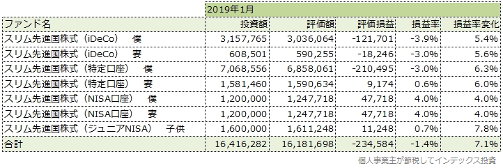 2019年1月の運用成績一覧表