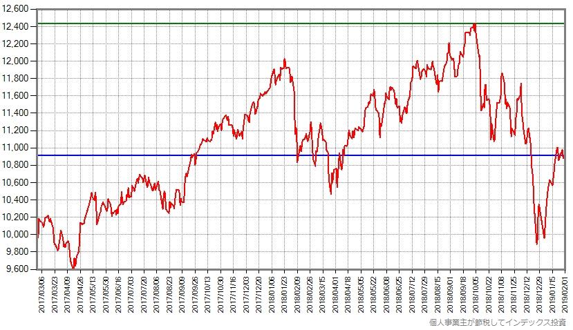 スリム先進国株式の設定来の基準価額の推移グラフ
