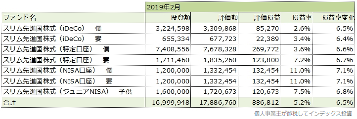 2019年2月の運用成績