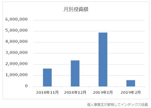 11月から2月までの4ヶ月間にスリム先進国株式を買った金額の推移