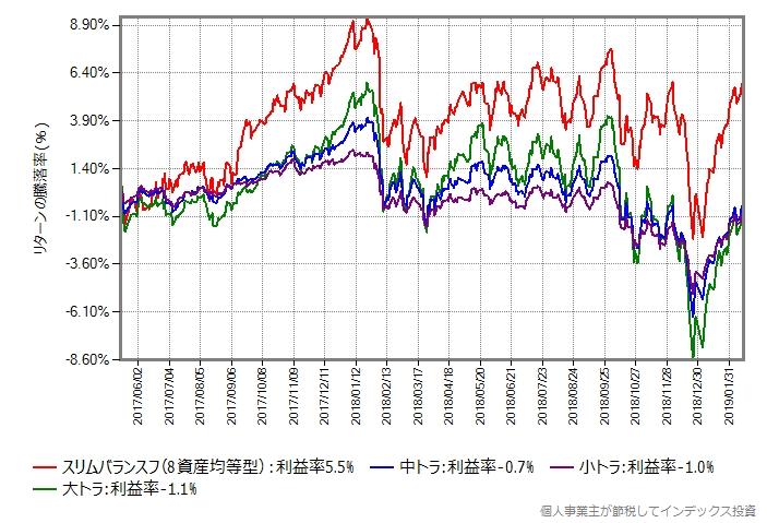 スリムバランス(8資産均等型) vs 3兄弟