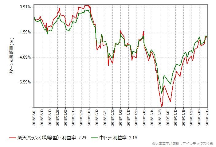 楽天バランス(均等型) vs 中トラ
