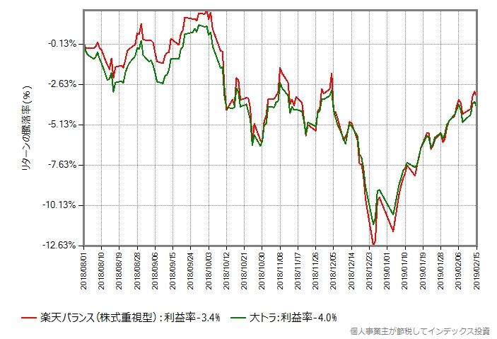 楽天バランス(株式重視型) vs 大トラ