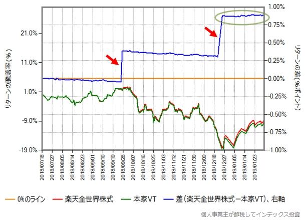 同じ期間の楽天全世界株式と本家VTのリターン比較