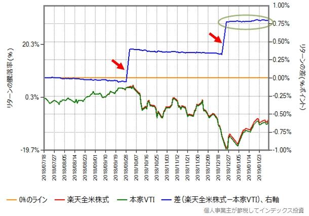 楽天全米株式と本家VTIのリターン比較