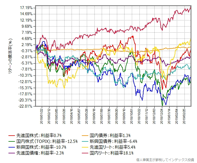 8資産均等型の原資産に投資するeMAXISシリーズのリターンの推移