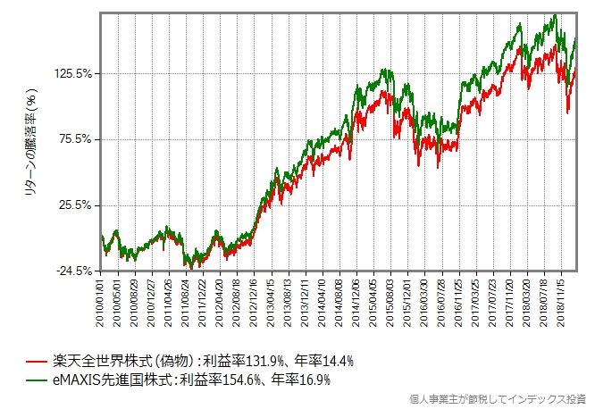 楽天全世界株式(偽物) vs eMAXIS先進国株式