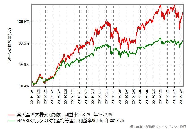 楽天全世界株式(偽物) vs eMAXISスリムバランス(8資産均等型)