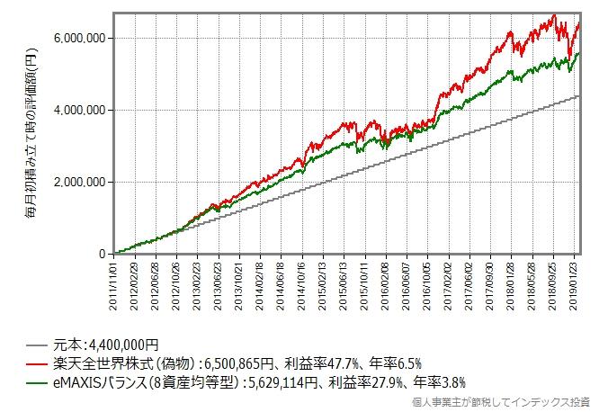 楽天全世界株式(偽物) vs eMAXISスリムバランス(8資産均等型)、積み立てシミュレーション