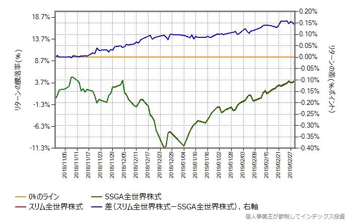 スリム全世界株式 vs SSGA全世界株式