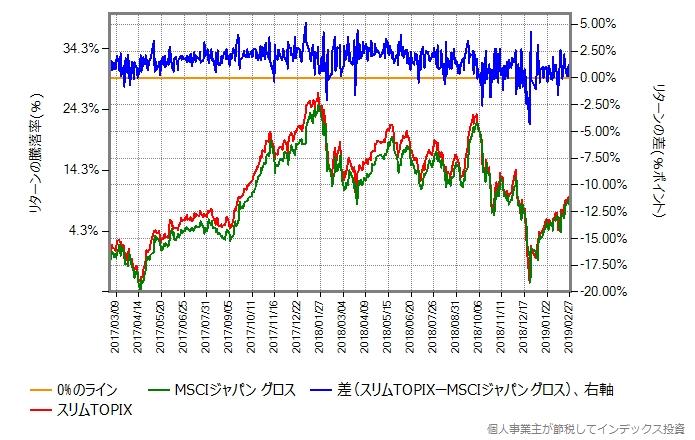 スリムTOPIX vs MSCIジャパン