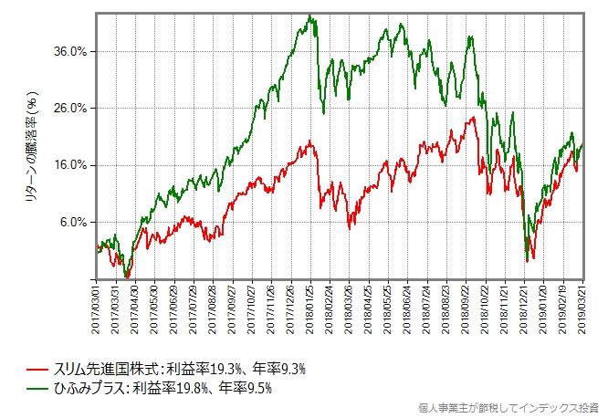 スリム先進国株式 vs ひふみプラス