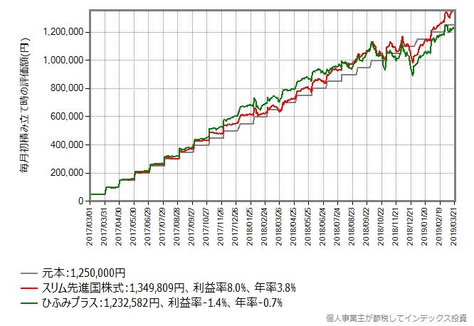 スリム先進国株式 vs ひふみプラス、積み立てシミュレーション