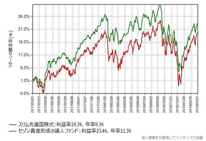 スリム先進国株式 vs セゾン資産形成の達人ファンド
