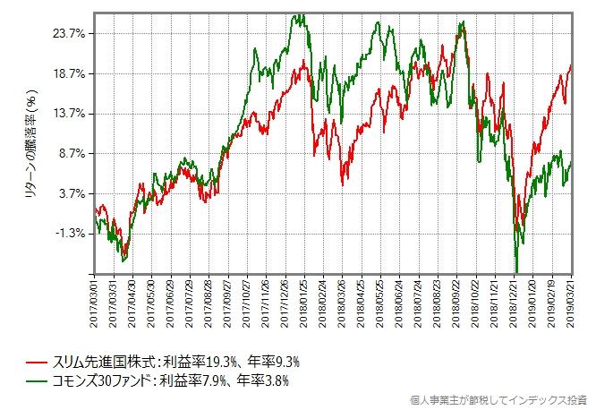 スリム先進国株式 vs コモンズ30ファンド