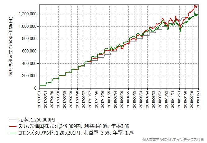 スリム先進国株式 vs コモンズ30ファンド、積み立てシミュレーション