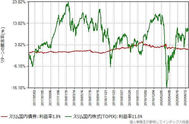 スリム国内債券とスリム国内株式(TOPIX)のリターン比較グラフ