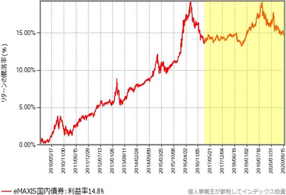 eMAXIS国内債券の設定直後を避けた、2009年11月15日からのリターンの推移グラフ