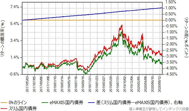 スリム国内債券とeMAXIS先進国株式のリターン比較グラフ