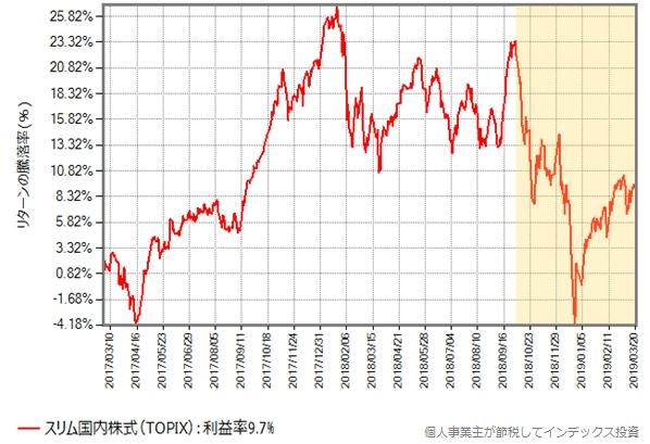 スリム国内株式(TOPIX)の基準価額の推移