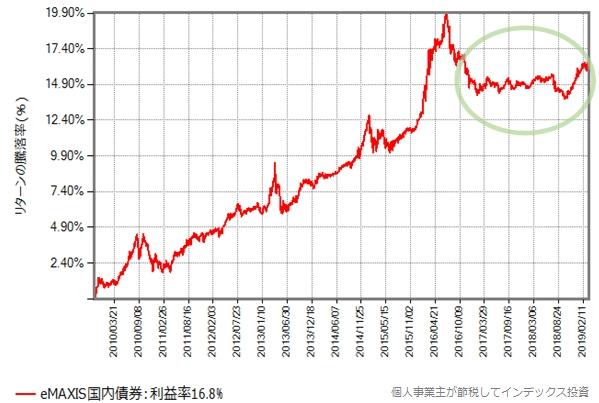 eMAXIS国内債券の設定来の基準価額の推移