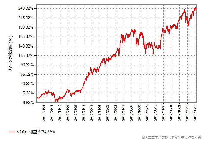 VOO(ETF)の取引価格は8年間で247%上昇