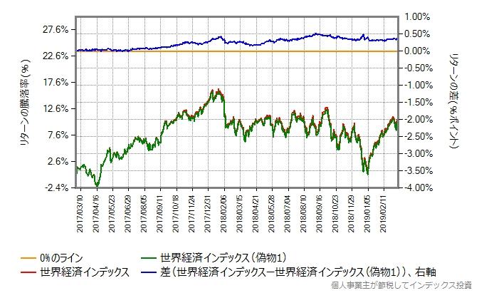 世界経済インデックスファンド(偽物1)との比較
