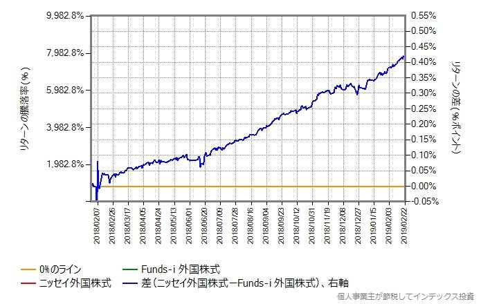ニッセイ外国株式 vs Funds-i 外国株式