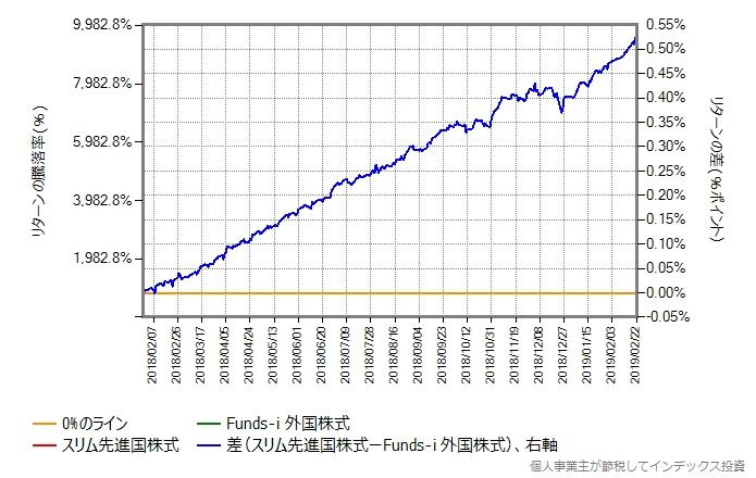 スリム先進国株式 vs Fudns-i 外国株式