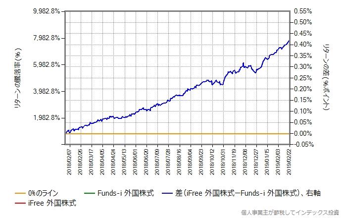 iFree 外国株式 vs Funds-i 外国株式