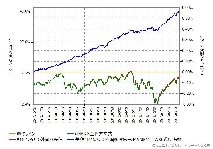 野村つみたて外国株投信 vs eMAXIS全世界株式